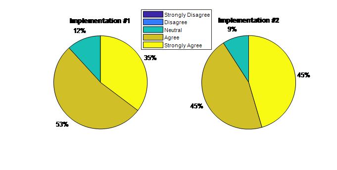 Pie Charts of Student Survey Responses